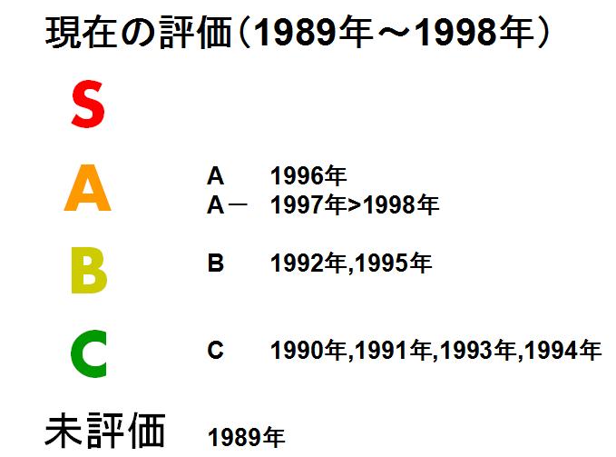 1998年まで