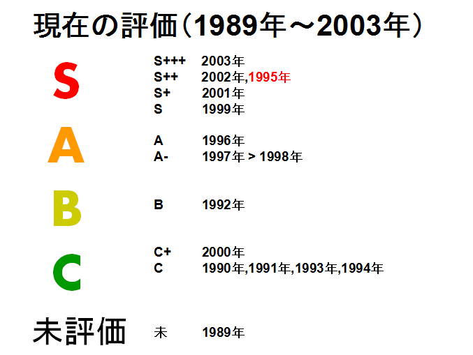 2003年まで