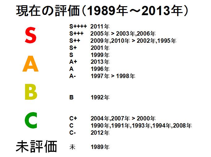 2013年まで