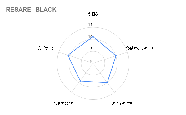 RESARE BLACK